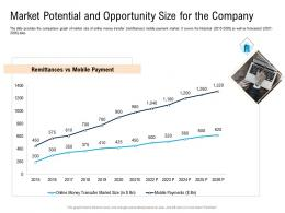 Market Potential And Opportunity Size For The Company Pitch Deck For Cryptocurrency Funding Ppt Portrait