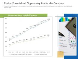 Market Potential And Opportunity Size For The Company Raise Funds Initial Currency Offering Ppt Outline