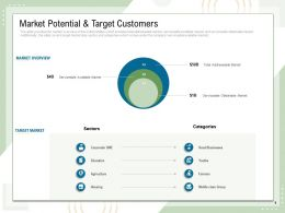 Market Potential And Target Customers Housing Farmers Ppt Powerpoint Presentation Master Slide