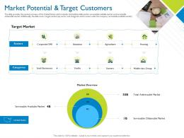 Market Potential And Target Customers Investor Pitch Deck For Hybrid Financing Ppt Tips