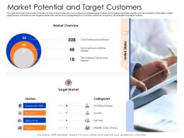 Market Potential And Target Customers Mezzanine Capital Funding Pitch Deck Ppt Professional Infographics