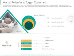 Market Potential And Target Customers Ppt Powerpoint Presentation Ideas Design Inspiration