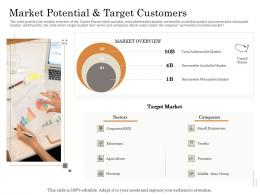 Market Potential And Target Customers Subordinated Loan Funding Pitch Deck Ppt Powerpoint File Images