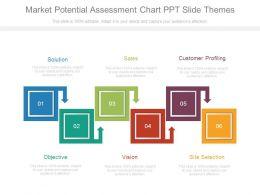 Market Potential Assessment Chart Ppt Slide Themes