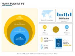 Market Potential Digital Product Channel Segmentation Ppt Portrait