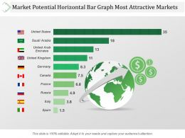 market_potential_horizontal_bar_graph_most_attractive_markets_ppt_images_Slide01