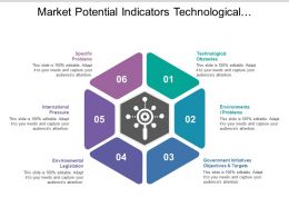 Market Potential Indicators Technological Environmental Problems