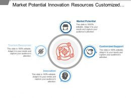 Market Potential Innovation Resources Customized Support