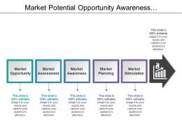 Market Potential Opportunity Awareness Assessment Planning