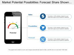 Market Potential Possibilities Forecast Share Shown By Mobile Image