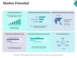 Market Potential Ppt Model Graphics Example