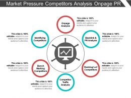 Market Pressure Competitors Analysis Onpage Pr