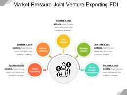 Market Pressure Joint Venture Exporting Fdi