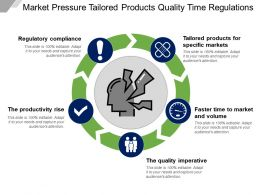 Market Pressure Tailored Products Quality Time Regulations