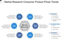Market Research Consumer Product Prices Trends
