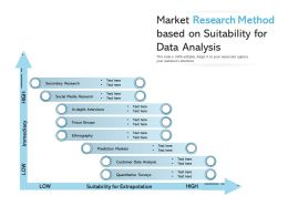 Market Research Method Based On Suitability For Data Analysis