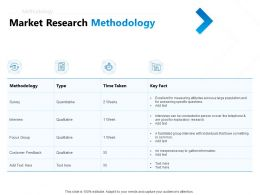 Market Research Methodology Ppt Powerpoint Presentation Infographic Template Display