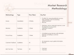 Market Research Methodology Ppt Powerpoint Presentation Pictures Slides