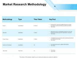 Market Research Methodology Ppt Powerpoint Presentation Styles Objects