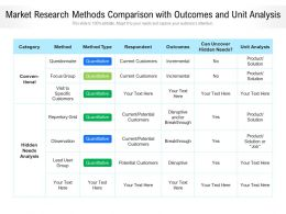 Market Research Methods Comparison With Outcomes And Unit Analysis