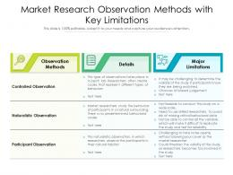 Market Research Observation Methods With Key Limitations