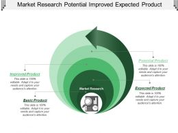 Market Research Potential Improved Expected Product