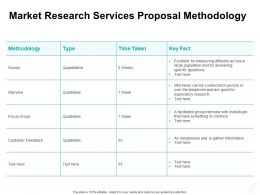 Market Research Services Proposal Methodology Ppt Powerpoint Presentation Slides Images