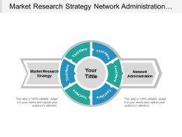 Market Research Strategy Network Administration Performance Management Affiliate Marketing Cpb