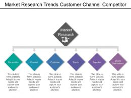 Market Research Trends Customer Channel Competitor