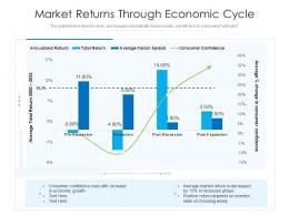 Market Returns Through Economic Cycle