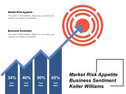 Market Risk Appetite Business Sentiment Keller Williams Business Model Cpb