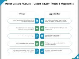 Market Scenario Overview Current Industry Threats And Opportunities