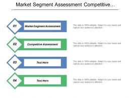 Market Segment Assessment Competitive Assessment Needs Assessment Technology Activities