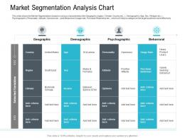Market Segmentation Analysis Chart Pitch Deck Raise Seed Capital Angel Investors Ppt Background