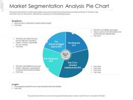 Market Segmentation Analysis Pie Chart