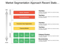 Market Segmentation Approach Recent Static Behavioral Derived Demographic