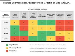 Market Segmentation Attractiveness Criteria Of Size Growth Profitability Needs Technical Value Proposition