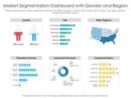 Market Segmentation Dashboard With Gender And Region