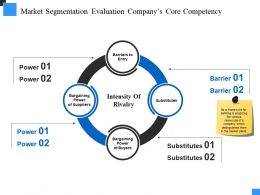 Market Segmentation Evaluation Companys Core Competency Ppt Images Gallery