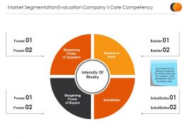 Market Segmentation Evaluation Companys Core Competency Template Presentation Visuals
