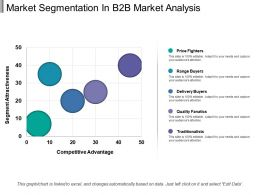 Market Segmentation In B2b Market Analysis