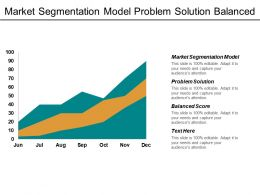 Market Segmentation Model Problem Solution Balanced Score 4ps Marketing Cpb