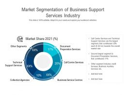 Market Segmentation Of Business Support Services Industry