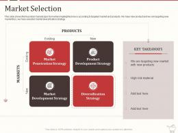 Market Selection Strategies Retail Marketing Mix Ppt Powerpoint Gallery Themes