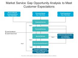 Market Service Gap Opportunity Analysis To Meet Customer Expectations