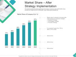 Market Share After Strategy Implementation Declining Market Share Of A Telecom Company Ppt Mockup
