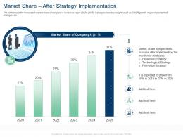 Market Share After Strategy Implementation Grow Market Share Ppt Tips