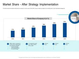 Market Share After Strategy Implementation Poor Network Infrastructure Of A Telecom Company Ppt Portrait