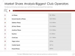 Market Share Analysis Biggest Club Operators Entry Strategy Gym Health Fitness Industry Ppt Rules
