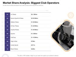 Market Share Analysis Biggest Club Operators How Enter Health Fitness Club Market Ppt Template Designs